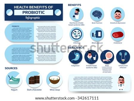 health benefits of probiotic infographic, supplement vector illustration for education.