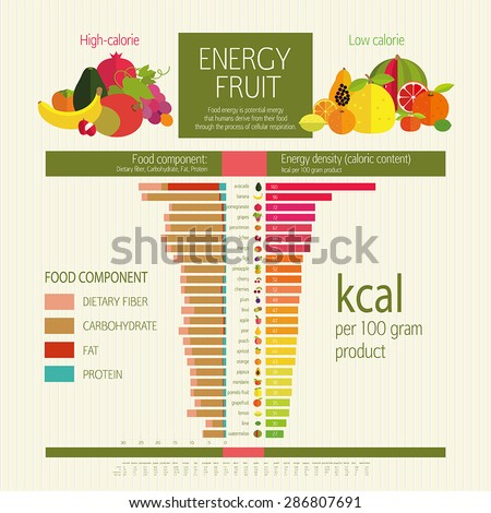 High-calorie and low-calorie fruits. Table calorie fruits and food component: dietary fiber, proteins, fats and carbohydrates. Illustrative diagram (infographics) and table. The most common fruits. - stock vector