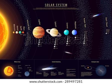 High detailed Solar system poster with scientific information, vector - stock vector