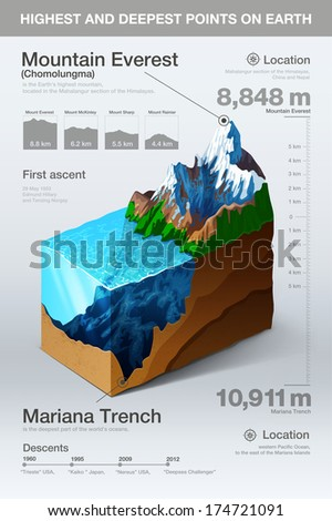 Highest and deepest points on earth infographics. Vector - stock vector