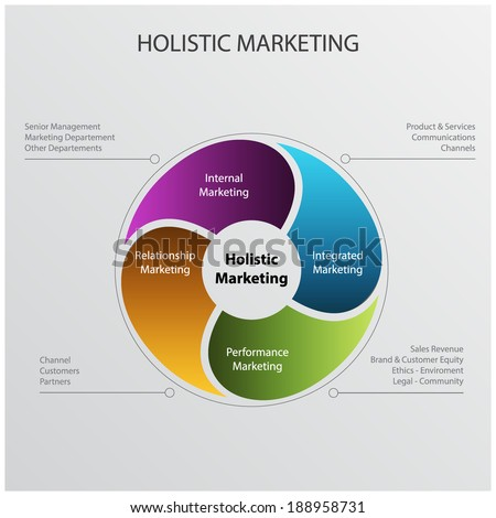 the four components of holistic marketing The holistic marketing concept looks at marketing as a complex activity and acknowledges that everything matters in marketing the four components that characterize holistic marketing are relationship marketing, internal marketing, integrated marketing, and socially responsive marketing.