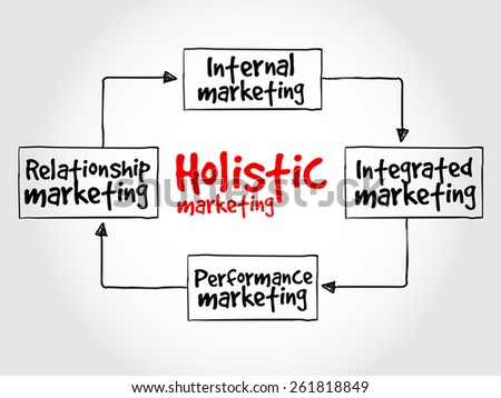 Holistic marketing mind map, business concept - stock vector