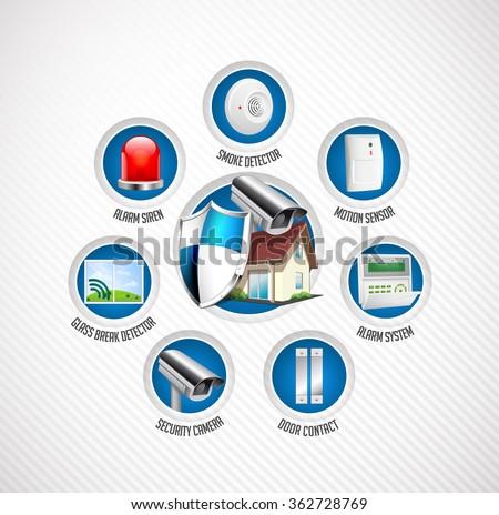 Home security system - motion detector, glass break sensor, gas detector, cctv camera, alarm siren, alarm system concept - stock vector