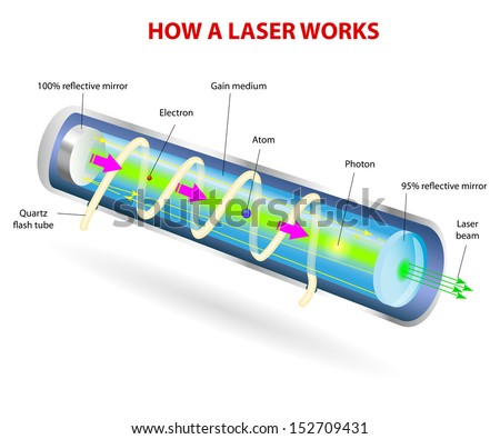 stock vector how a laser works vector diagram the photons leave through the partially silvered mirror at one 152709431 how laser works vector diagram photons stock vector (2018) 152709431