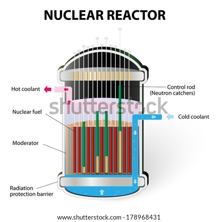 How Does a Nuclear Reactor Work - stock vector