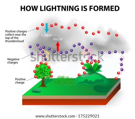 stock vector how lightning works particles charged are attracted to one another attraction between opposite 175229021 how lightning works particles charged attracted stock vector