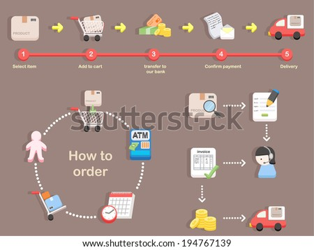 How to order - shopping process of purchasing  - stock vector