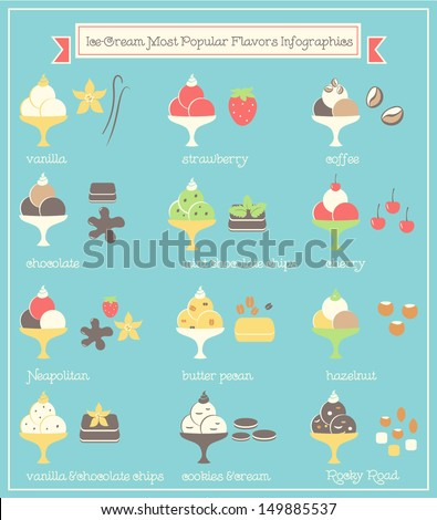 Ice Cream Popular Flavours and Types Infographics