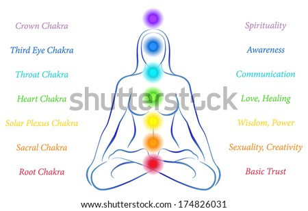 Illustration of a meditating woman in yoga position with the seven main chakras and their meanings. - stock vector