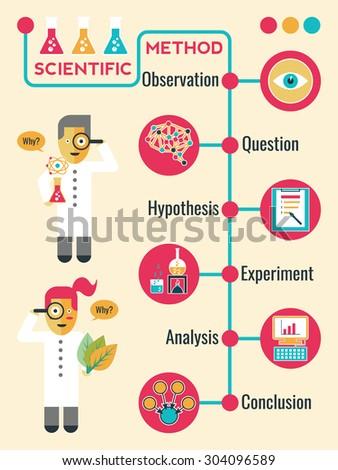 Illustration of Scientific Method Infographic Timeline Chart - stock vector