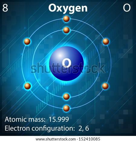 der element-Sauerstoff...