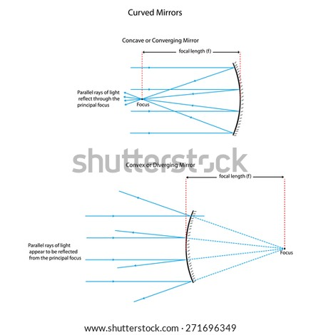 Illustration showing ray diagrams for converging and diverging mirrors. - stock vector