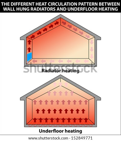 Illustration showing the different heat circulation pattern between wall hung radiators and underfloor heating - stock vector