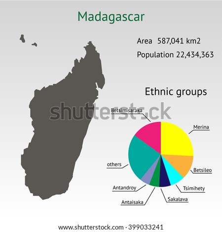 Infographic ethnic group for the Country of Madagascar