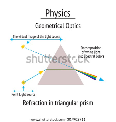 Infographic. Physics. Geometrical optics, refraction in triangular prism. Flat icons on white background. Vector illustration - stock vector
