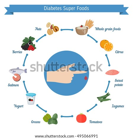 Diabetic Stock Images, Royalty-Free Images & Vectors   Shutterstock
