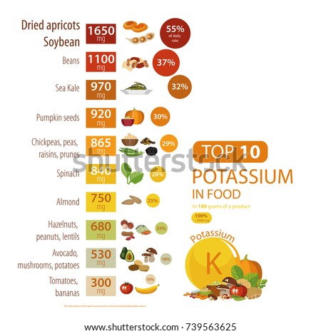 potassium content in food pdf