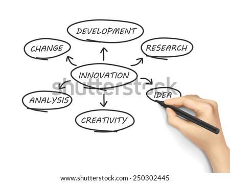 innovation flow chart written by hand over white background  - stock vector