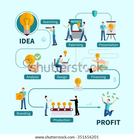 Intellectual property protection flowchart from idea analysis  and presentation to patenting and profitable realization flat vector illustration   - stock vector