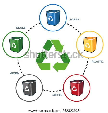 Isolated illustration of recycling symbol with recycling bins for paper, plastic, glass, metal and mixed separation.  - stock vector