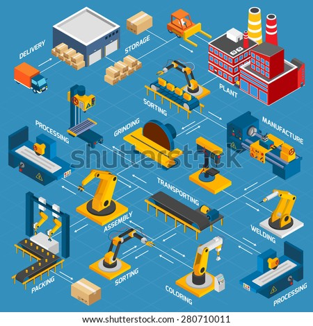 Isometric factory flowchart with robotic machinery symbols and arrows vector illustration - stock vector