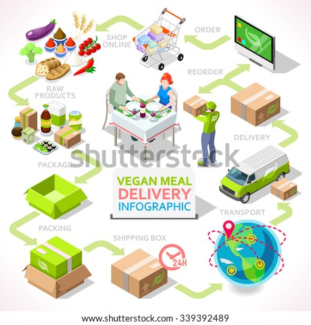 modeling the traceability information in food (2003) proposed a graph modeling approach to designing information systems that could trace the flow of goods hobbs (2004) identified the role of food traceability systems in.