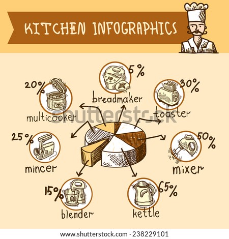 Kitchen equipment sketch infographics set with appliances and pie chart vector illustration. - stock vector