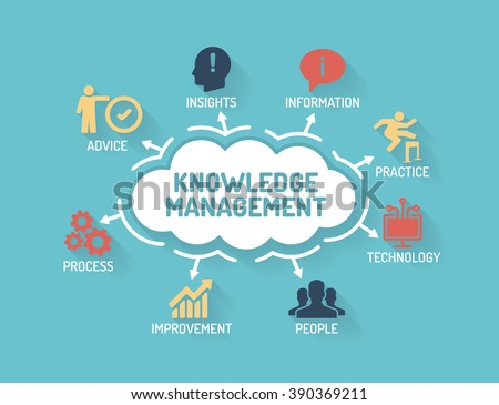 knowledge management stock images royaltyfree images