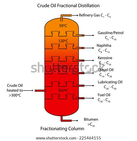 Labeled diagram of crude oil fractional distillation. - stock vector