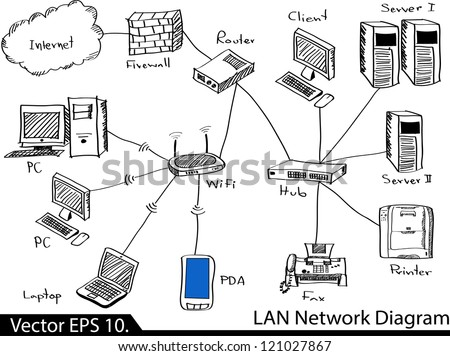 Cable Tv also work Diagram Vector Art additionally Hand Drawn Doodle Sketch Mind Map Blank Flow Chart Space For Text Concept Business Blog Inter  Seo Programming Marketing Web Project 218699053 as well Blood Flow Through The Heart Worksheet besides Troubleshooting Flowchart. on flow diagram for internet