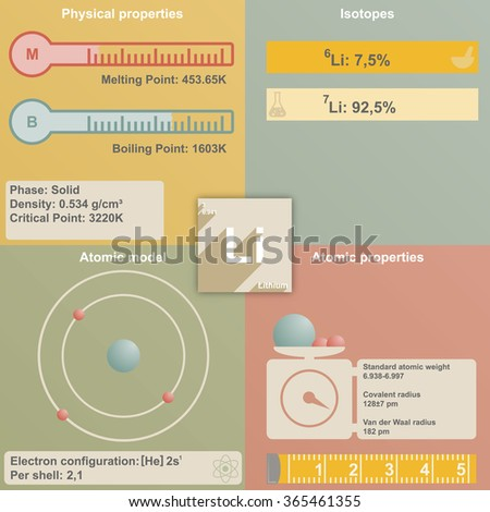 Large and colorful infografic of the element of Lithium - stock vector
