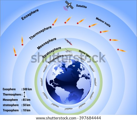 Layers earths atmosphere stock photo photo vector illustration layers of earths atmosphere ccuart Image collections