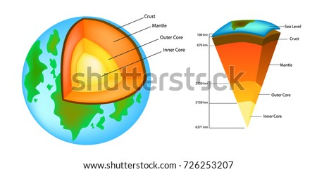 Earth layers diagram scale search for wiring diagrams layers earth structure earth strata shown stock vector 726253207 rh shutterstock com blank diagram of earths layers earths interior layers diagram ccuart Gallery