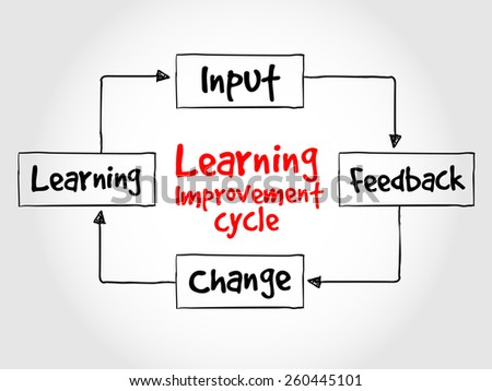 Learning improvement cycle, business strategy concept  - stock vector