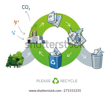 Life cycle of paper recycling simplified scheme illustration in cartoon style showing transformation of trees to paper. Energy and water is needed in factory while producing the carbon dioxide waste. - stock vector