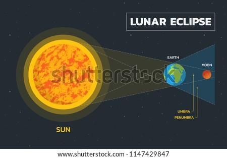 Lunar eclipse diagram vector stock vector 1147429847 shutterstock lunar eclipse diagram vector ccuart Choice Image