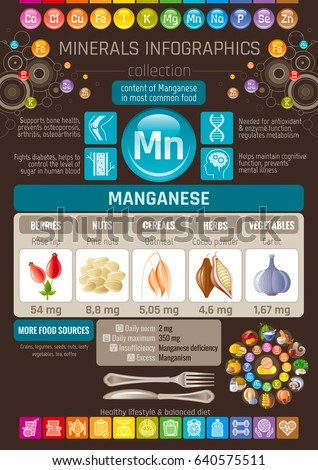 Manganese Mineral supplement rich food icons. Healthy eating flat icon set, text letter logo, isolated background. Diet Infographic chart banner poster. Table vector illustration, human health benefit