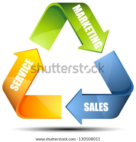 Marketing Sales Service cycle