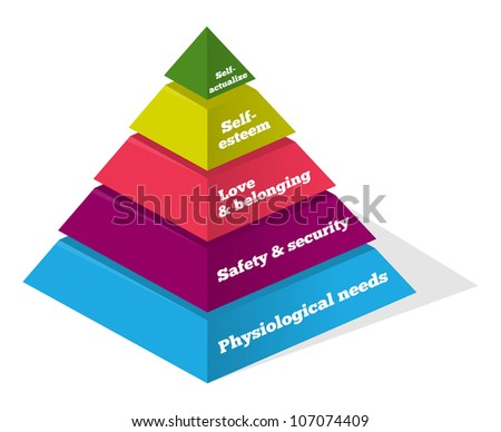 Maslow Psychology Chart - Pyramid showing psychological needs of human - stock vector