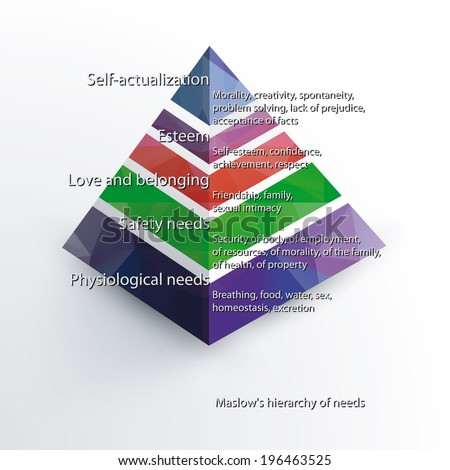 Maslow's hierarchy of needs 3d with polygonal fill of segments. Vector version. - stock vector