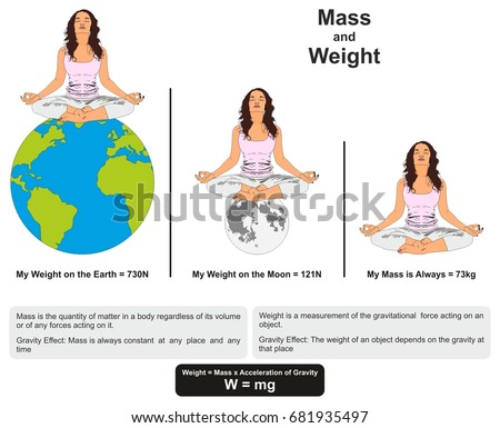 Mass weight physics lesson infographic diagram stock vector royalty mass and weight physics lesson infographic diagram showing difference between them with example on earth and ccuart Gallery