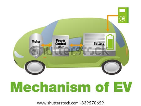 Mechanism of EV(Electric Vehicle), vector illustration - stock vector