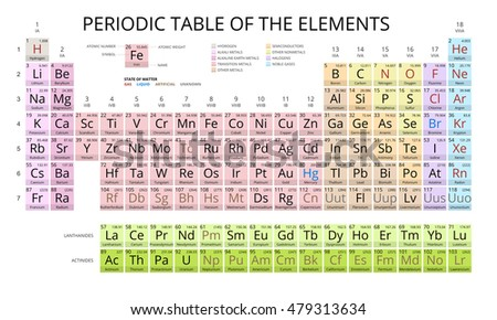 Mendeleev Periodic Table Of The Elements Vector On White Background.  Symbol, Atomic Number,