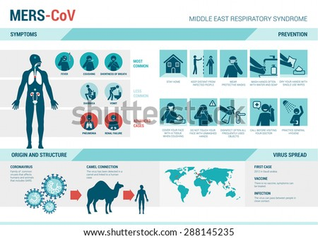 MERS_CoV infographics with symptoms, prevention medical procedures, virus structure and spread on world map - stock vector