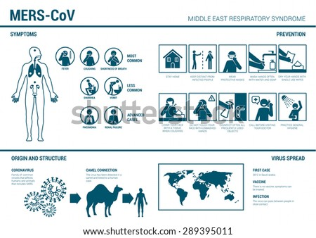 mers cov Mers questions & answersq: what is mersa: middle east respiratory syndrome is from the big coronavirus family that can cause flu-like symptoms the virus has mutated.