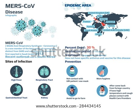 Mers-CoV infograpphic (Middle East Respiratory Syndrome - Coronavirus) including of sites of infection, epidemic area, prevention and treatment that not have medicine and vaccine, vector illustration. - stock vector