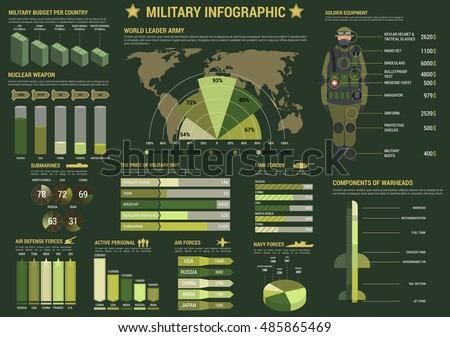 Military and army forces infographics with graph and pie chart of air, navy and tank forces, map with largest armies in the world, diagrams of military budget, soldier equipment, military unit prices