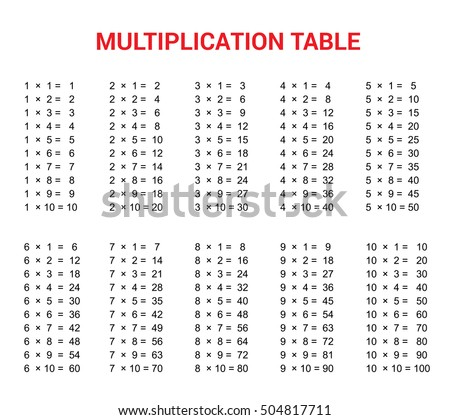 Multiplication table stock images royalty free images vectors shutterstock - Multiplication tables 2 to 15 ...