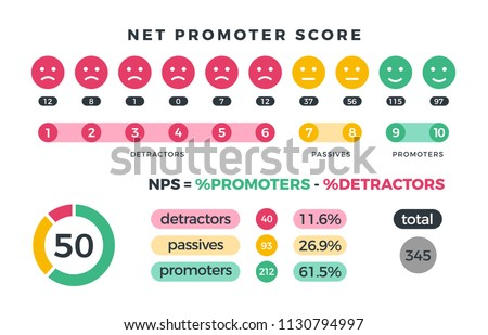 Net promoter score nps marketing infographic with promoters, passives and detractors icons and charts. Vector illustration. Organization teamwork, total detractor and passive