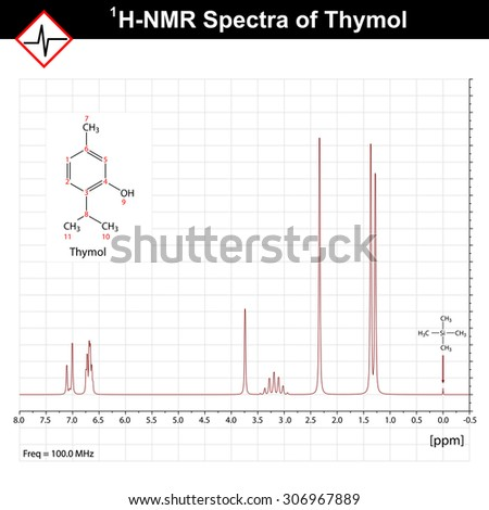 ppm stock photos royalty images vectors shutterstock nmr spectrum example thymol 1h nrm spectra nuclear magnetic resonance 2d vector